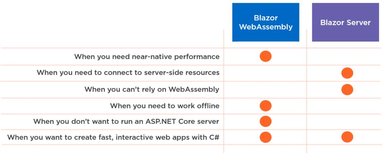 Blazor Server vs Blazor WebAssembly